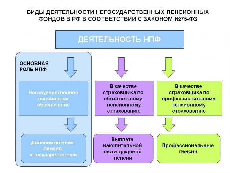 """Фото для """"Негосударственный пенсионный фонд в России"""""""